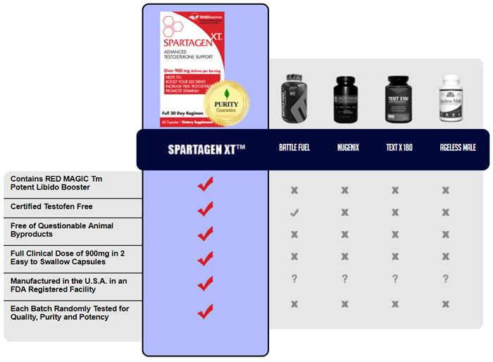 Spartagen XT Compared to similar supplements